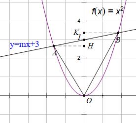 Sử dụng tỉ lệ diện tích của hai tam giác để giải bài toán liên quan đến đồ thị hàm số lớp 9